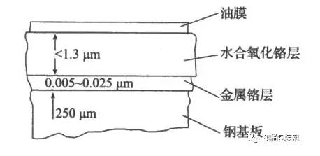 镀铬钢板结构示意图-联净覆膜铁