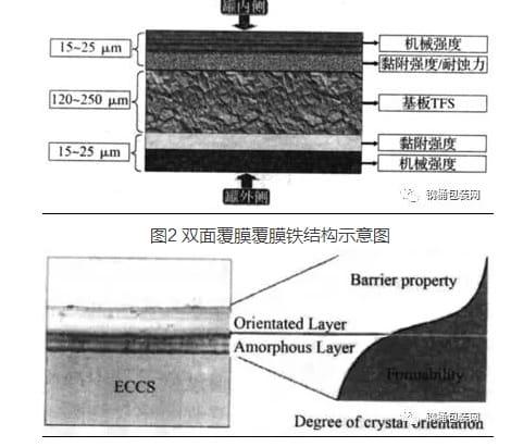 覆膜鐵橫截面結構示意圖-聯淨覆膜鐵