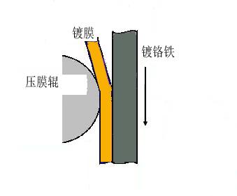 聯淨覆膜鐵