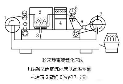 预浸料粉末静电流体化床法-联净加热辊