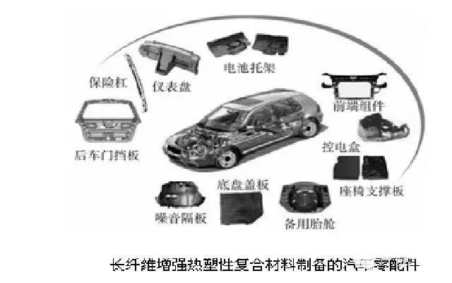 长纤维增强热塑性复合材料制备的汽车零部件-联净加热辊