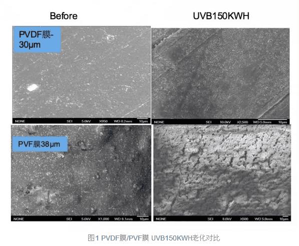 PVDF膜/PVF膜 UVB150KWH老化對比-聯淨加熱輥