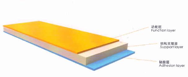 覆膜铁膜结构示意图