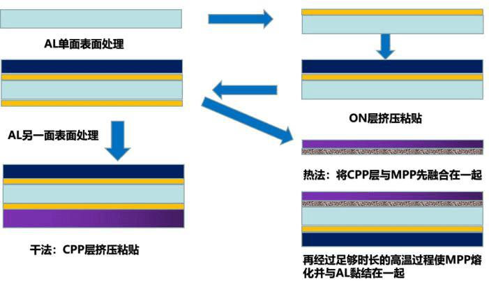 铝塑膜生产制程示意图