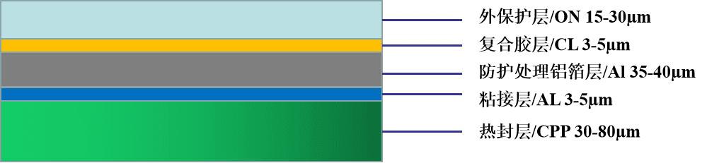 LGA-G系列铝塑膜