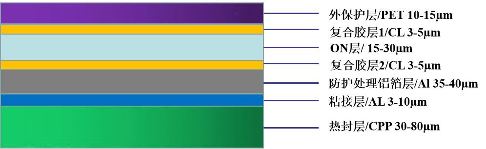 LGA-E系列铝塑膜