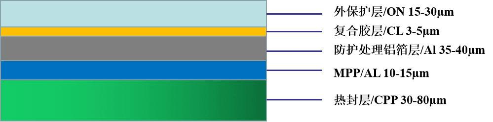 LGA-R系列鋁塑膜