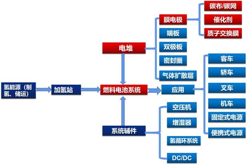 氫燃料電池產業鏈