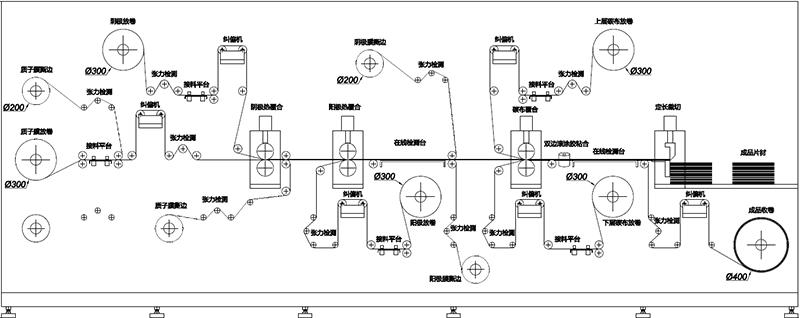 膜電極複合工藝