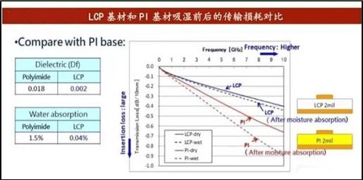 LCP与PI对比