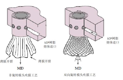 吹膜工藝對比示意圖