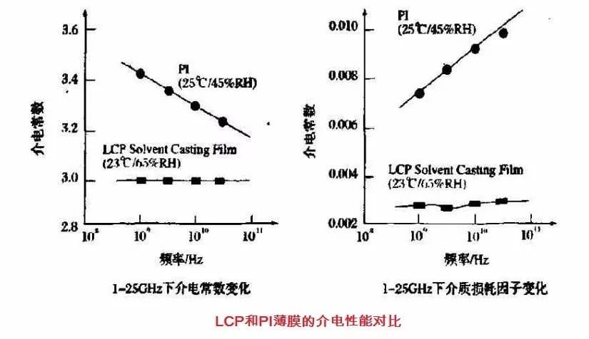 LCP和PI薄膜的介電性能對比