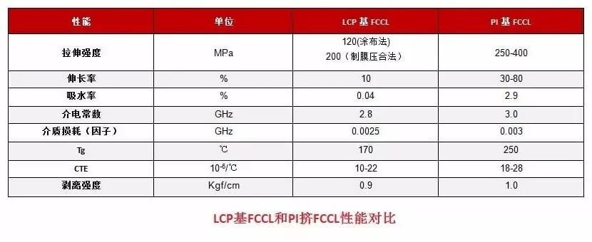 LCP基FCCL和PI基FCCL性能對比