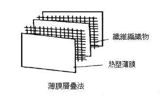 预浸料薄膜层叠法-联净加热辊