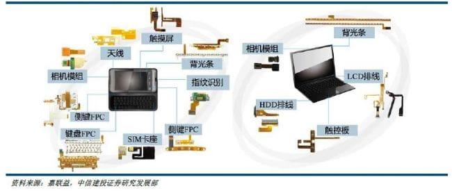液晶高分子聚合物(LCP)在柔性電路板中的應用