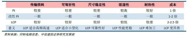 LCP與PI的性能對比