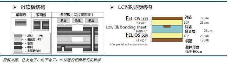PI軟板與LCP多層板的結構對比