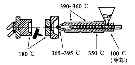 PEEK注射成型时料筒各部位的大致温度