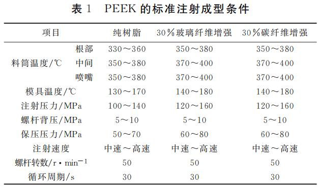 PEEK的标准注射成型条件.png