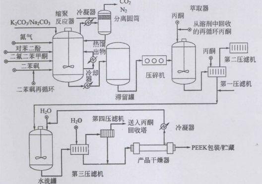PEEK主流工業化親核生產工藝流程