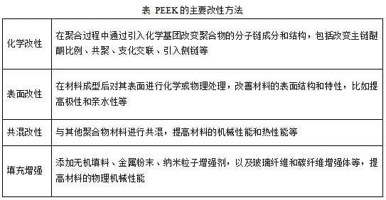 PEEK的主要改性方法