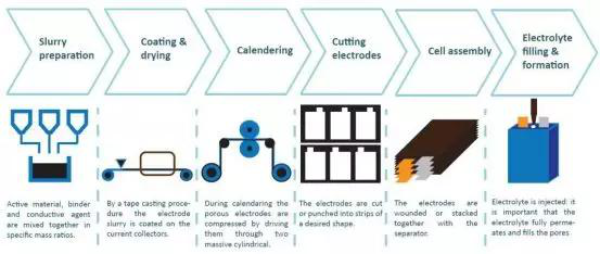 锂电池制造工艺流程