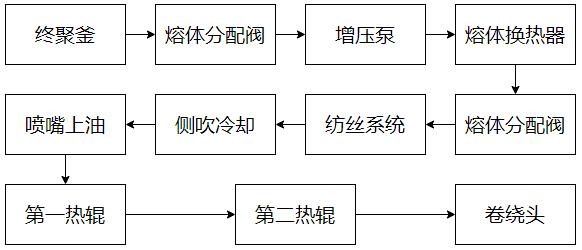 涤纶FDY装置生产POY工艺流程.png