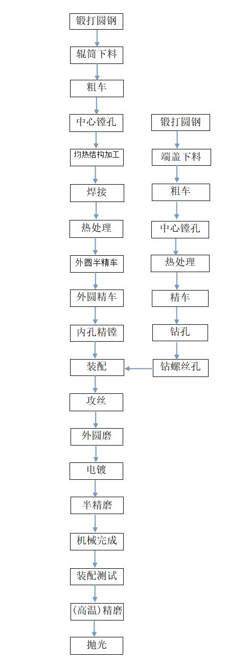 上海联净电磁感应加热辊加工工艺