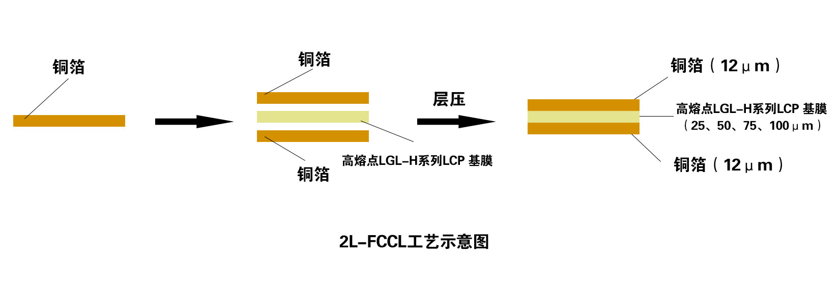 2L-FCCL工藝示意圖