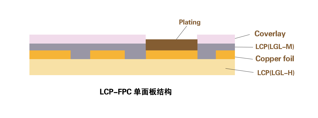 LCP-FPC-单面板.png