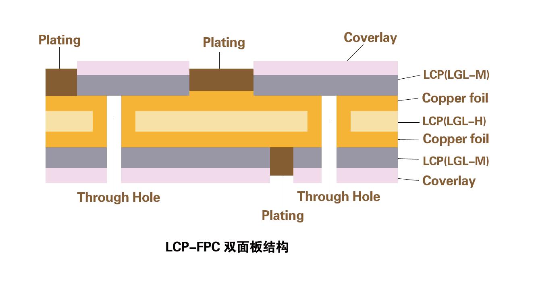 LCP-FPC-双面板.png