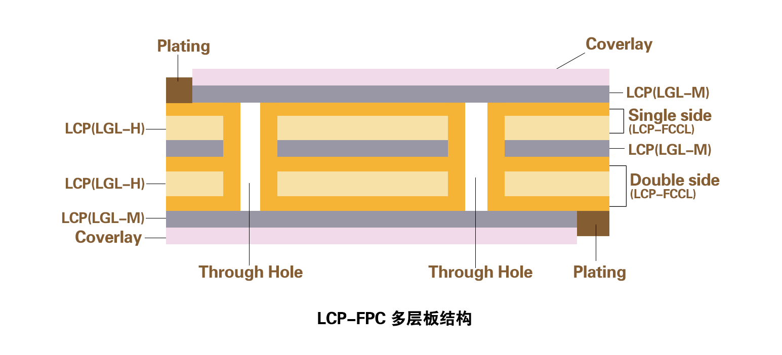 LCP-FPC-多层板.png
