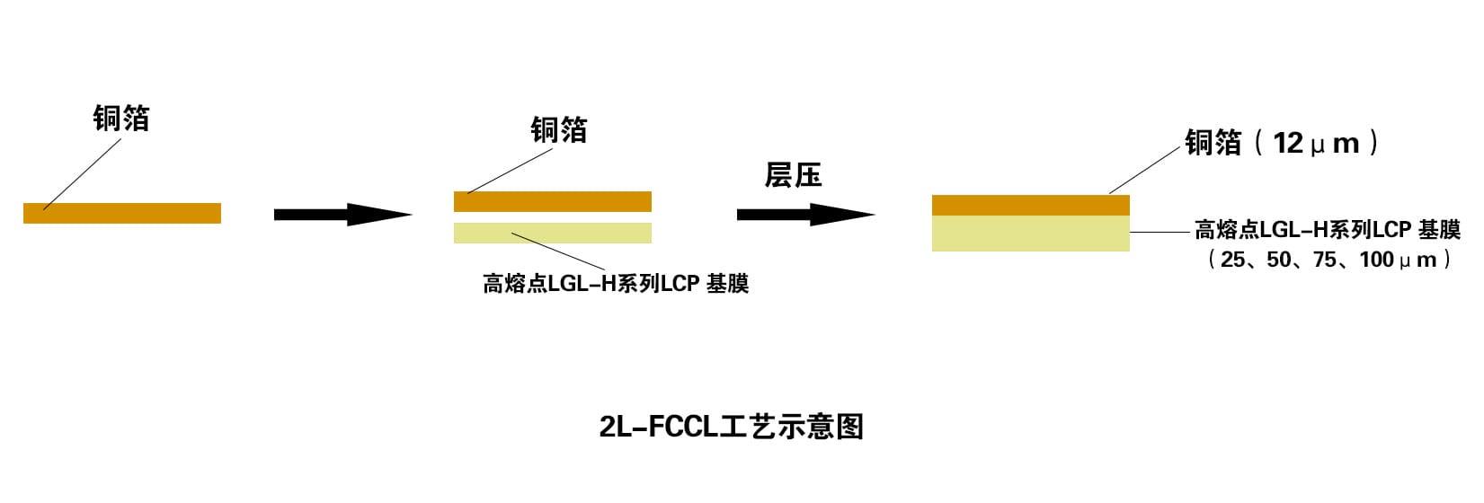 2L-FCCL工艺示意图-单面.jpg